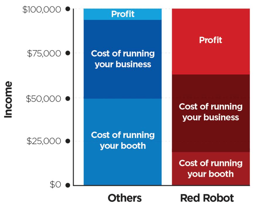 Red Robot: Income Comparison